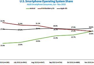 Smartphone-os-nov2010-2b